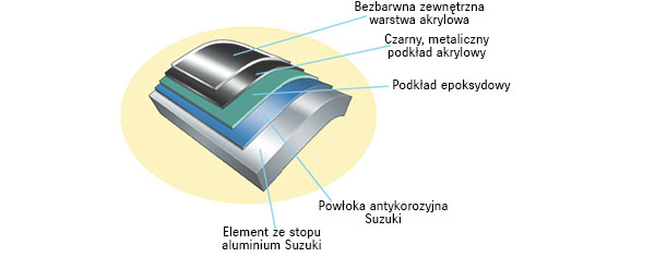 Diagram of Suzuki's Anti Corrosion System